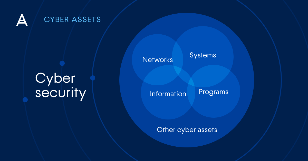"""Different types of cyber security (Cyber Assets) - Networks, Systems, Information, Programs,Others"""