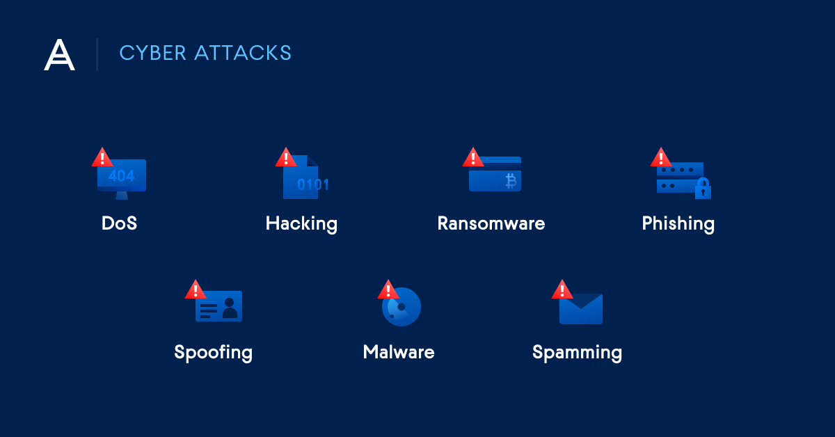 """Different types of cyber attacks - DoS, Hacking, Ransomware, Phishing, Spoofing, Malware, Spamming"""