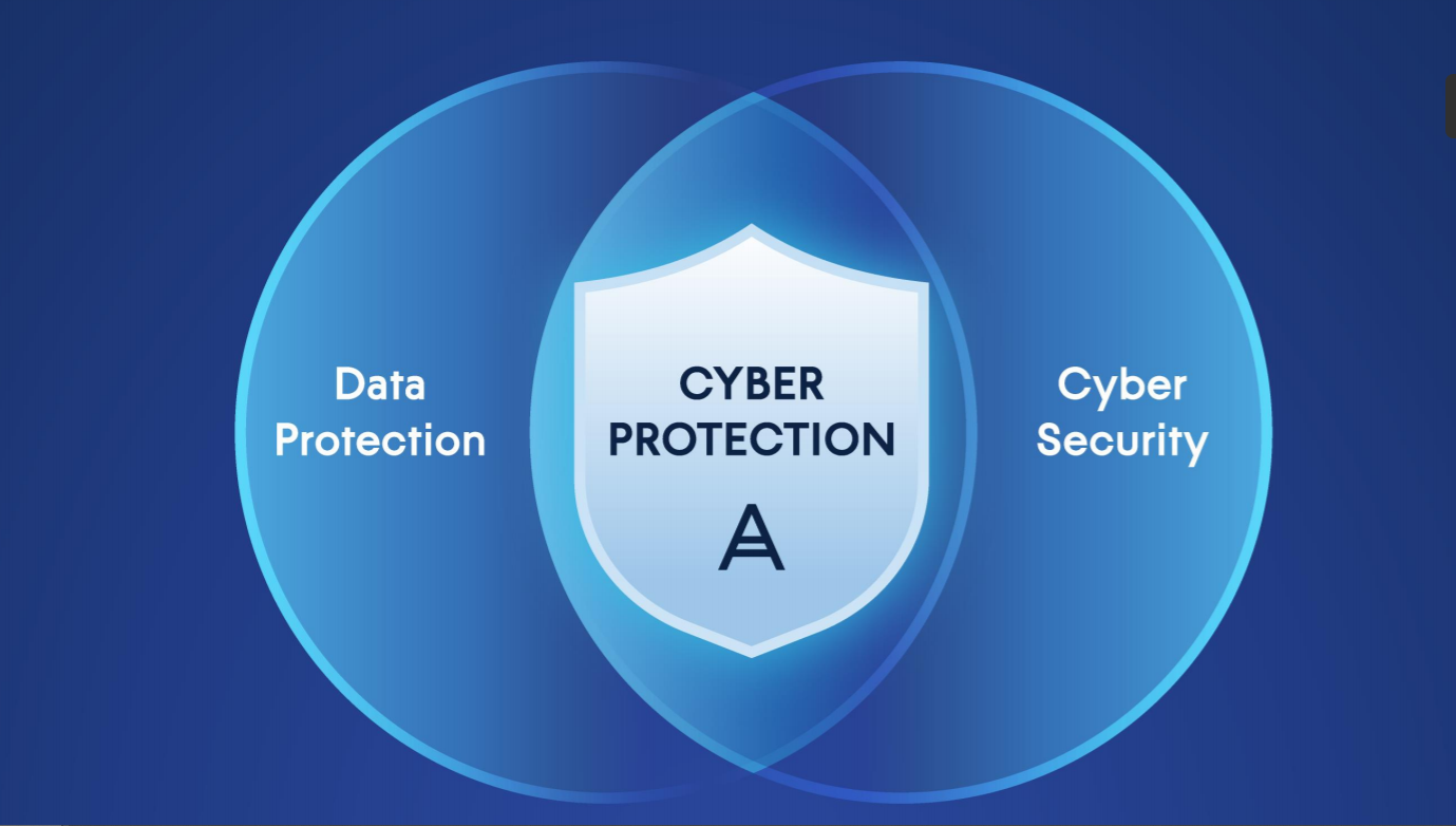 What is cyber protection? - Definition, Importance, Types, Cost - Acronis