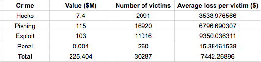 victims in ICO
