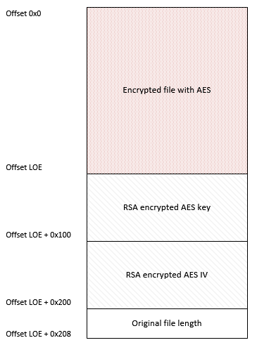 Structure of encrypted file