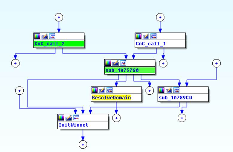Network communication call graph