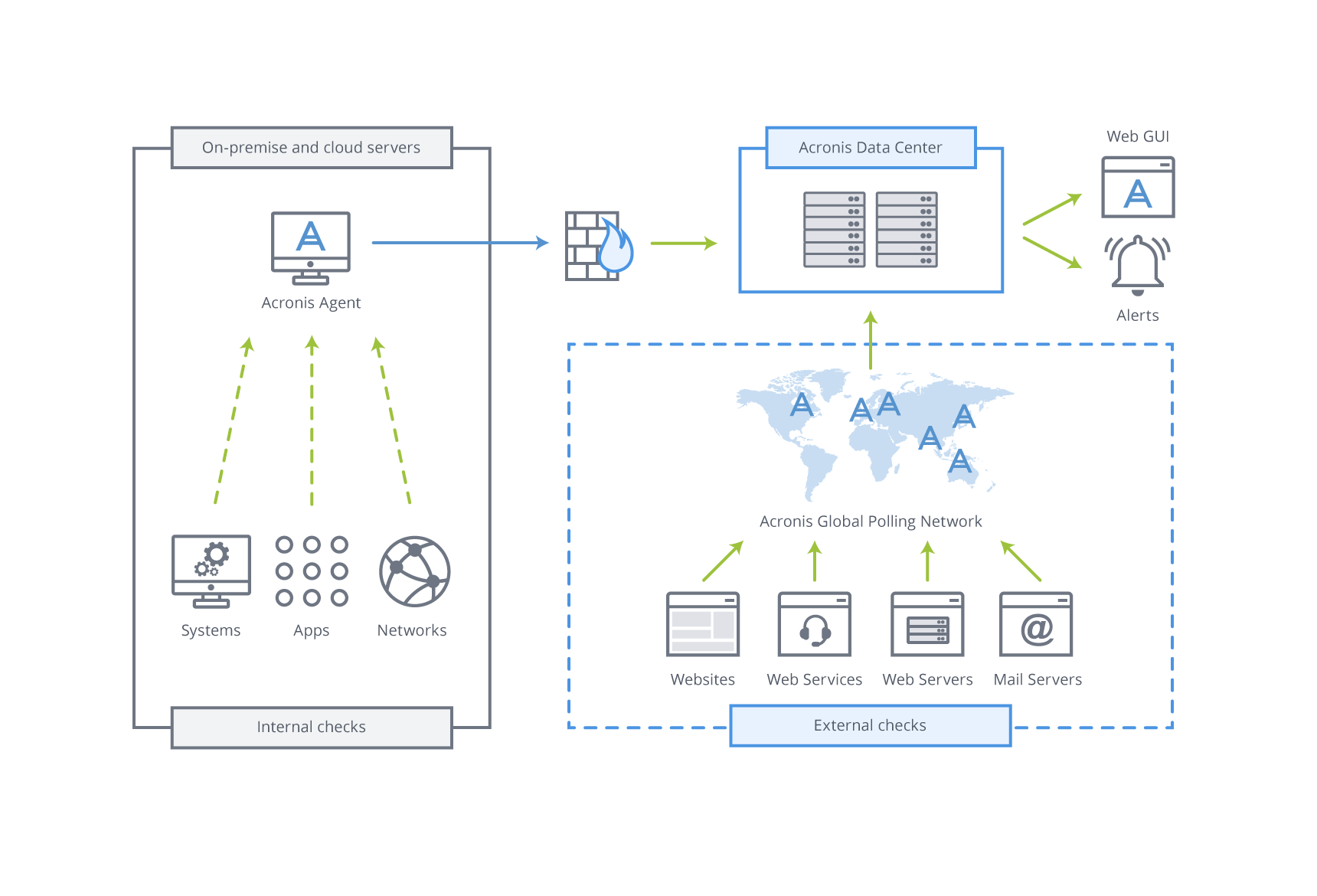 Saas Based Monitoring Service For Servers Applications Networks Small Office Network Setup Diagram Uses Footprint Native Agents Installable On Onsite Or Cloud Enabling Of Full It Infrastructure System