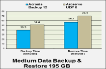 Acronis Backup 12 sweeps away Arcserve UDP 6 in lab test