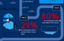 Office 365 Data Protection Infographic