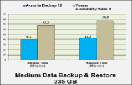 在網路測試實驗室的測試中,Acronis Backup 12 的速度比 Veeam Availability Suite 9 快 2 倍