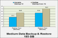 Acronis Backup 12 easily beats Veritas Backup Exec 15 in Network Testing Labs test
