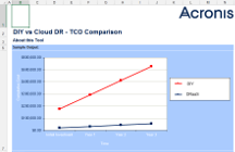 Acronis Disaster Recovery Service TCO and ROI Calculator